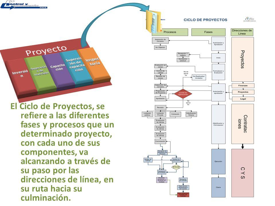 Proyectos Solicitud Código de sistema Evaluación en campo Expediente Control de calidad Costos Vo.