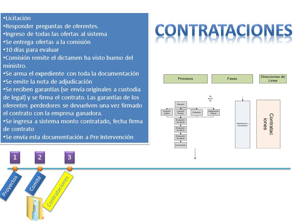 Proyectos Comité Contrataciones Licitación Responder preguntas de oferentes. Ingreso de todas las ofertas al sistema Se entrega ofertas a la comisión