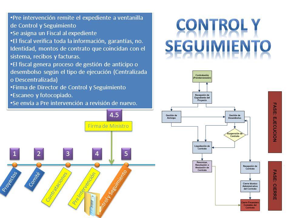 Proyectos Comité Contrataciones Pre Intervención Control y Seguimiento Pre intervención remite el expediente a ventanilla de Control y Seguimiento Se