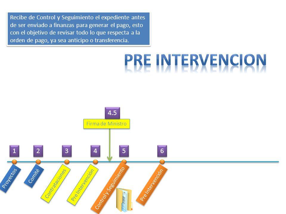 Proyectos Comité Contrataciones Pre Intervención Control y Seguimiento Pre Intervención Recibe de Control y Seguimiento el expediente antes de ser env