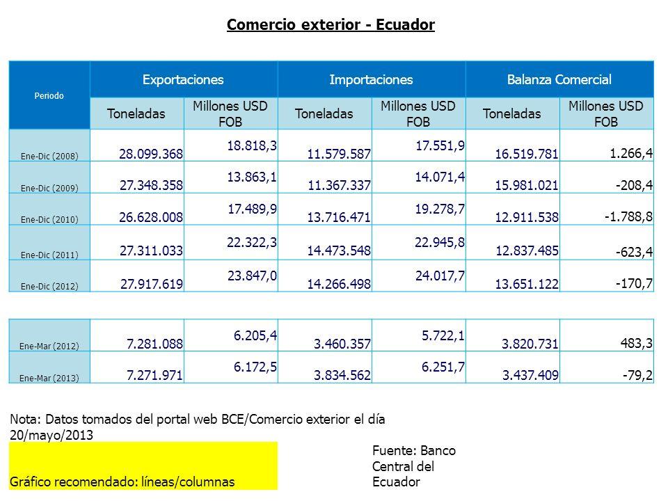 Comercio exterior - Ecuador Periodo ExportacionesImportacionesBalanza Comercial Toneladas Millones USD FOB Toneladas Millones USD FOB Toneladas Millon