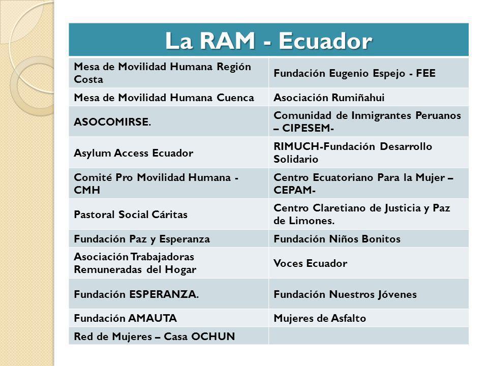 La RAM - Ecuador Mesa de Movilidad Humana Región Costa Fundación Eugenio Espejo - FEE Mesa de Movilidad Humana CuencaAsociación Rumiñahui ASOCOMIRSE.