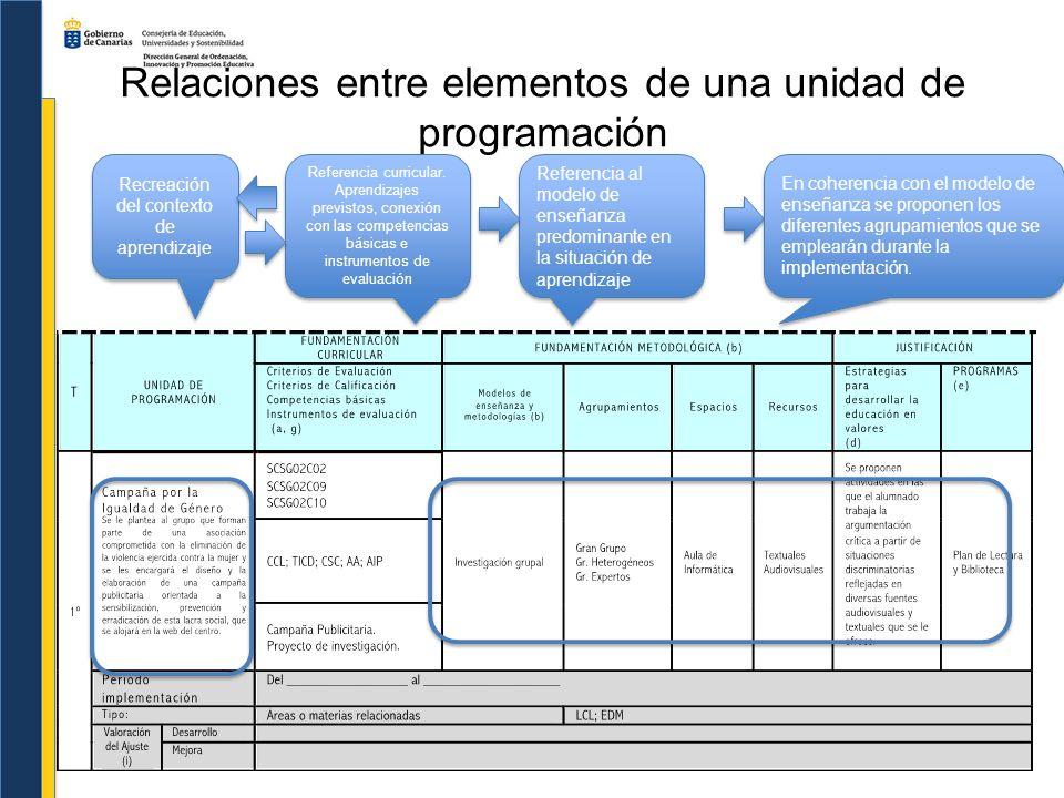 Relaciones entre elementos de una unidad de programación Recreación del contexto de aprendizaje Referencia curricular. Aprendizajes previstos, conexió