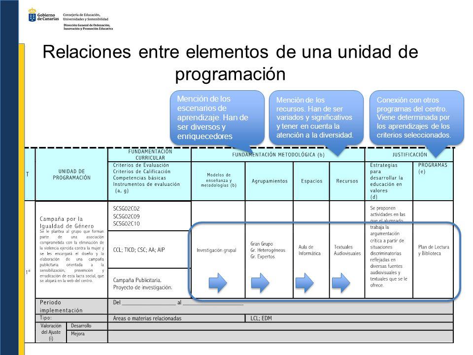 Relaciones entre elementos de una unidad de programación Mención de los escenarios de aprendizaje. Han de ser diversos y enriquecedores Mención de los