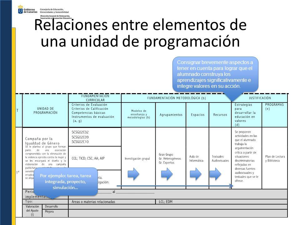 Relaciones entre elementos de una unidad de programación Consignar brevemente aspectos a tener en cuenta para lograr que el alumnado construya los apr