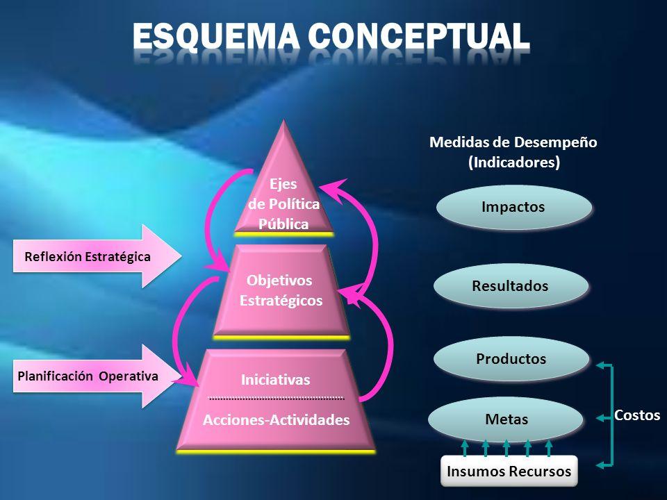 Reflexión Estratégica Objetivos Estratégicos Objetivos Estratégicos Ejes de Política Pública Ejes de Política Pública Impactos Planificación Operativa