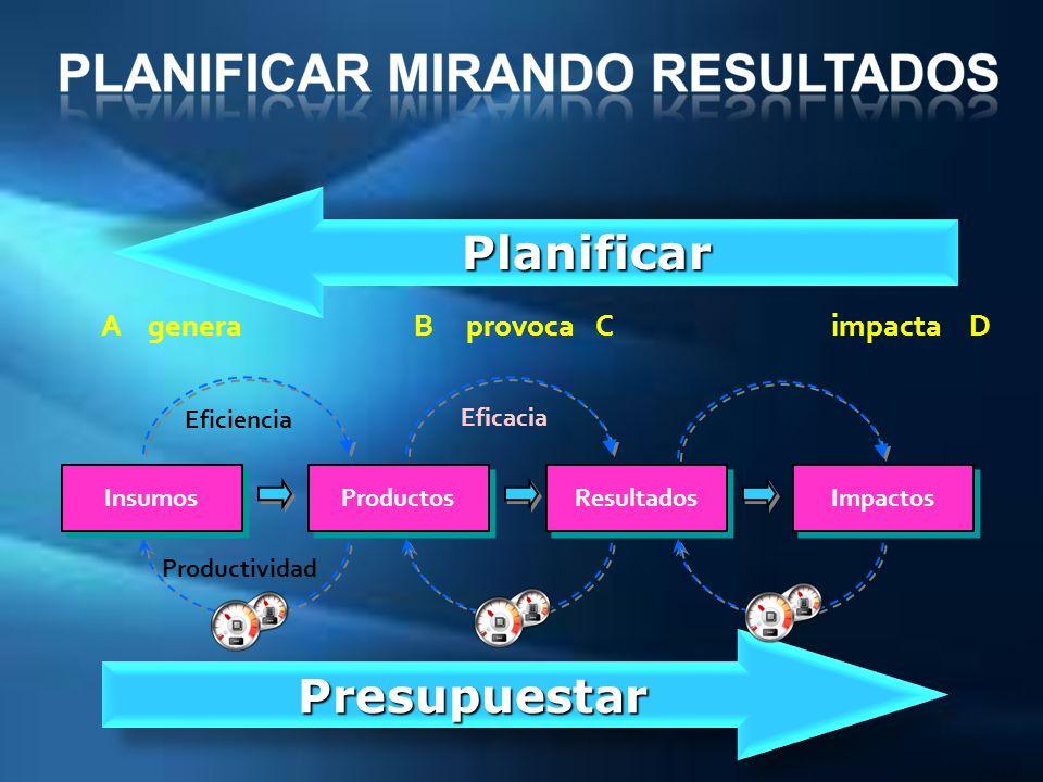PresupuestarPresupuestar PlanificarPlanificar Insumos Productos Resultados Impactos Eficiencia Eficacia Productividad A genera B provoca C impacta D