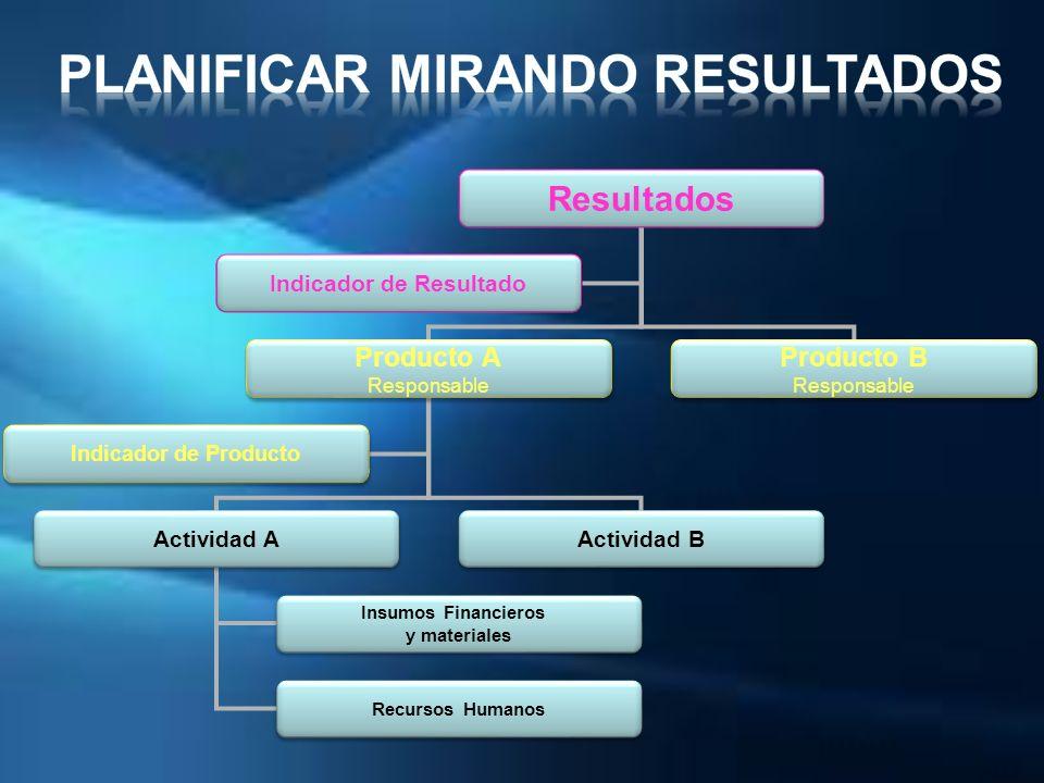 Resultados Producto A Responsable Producto A Responsable Producto B Responsable Producto B Responsable Actividad A Actividad B Indicador de Producto I