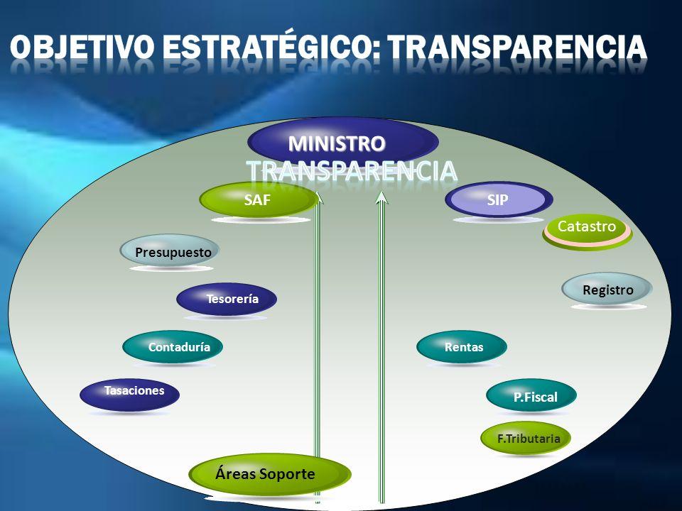 SIP Rentas Tasaciones SAF Presupuesto Contaduría Tesorería P.Fiscal F.Tributaria Áreas Soporte MINISTRO Registro Catastro