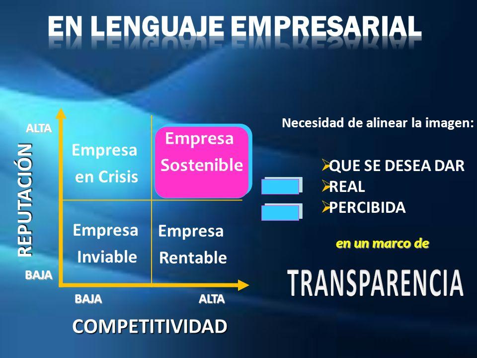 REPUTACIÓN COMPETITIVIDAD BAJA BAJA ALTA ALTA Necesidad de alinear la imagen: Empresa Inviable Empresa en Crisis Empresa Rentable QUE SE DESEA DAR REA