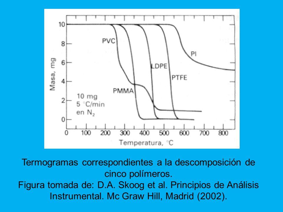 Termogramas correspondientes a la descomposición de cinco polímeros.