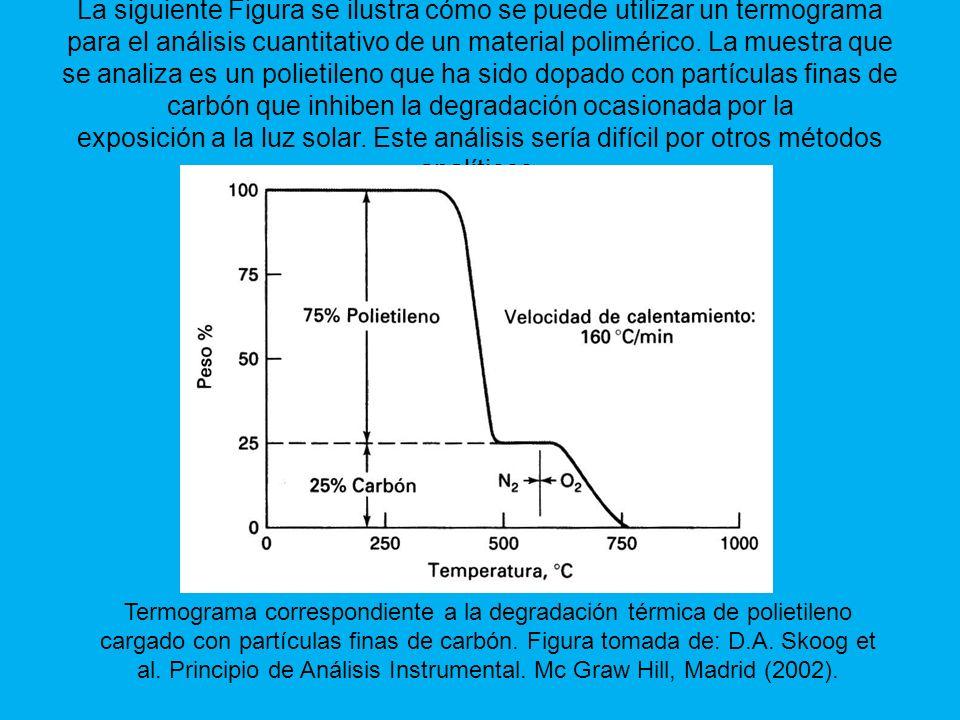 La siguiente Figura se ilustra cómo se puede utilizar un termograma para el análisis cuantitativo de un material polimérico.