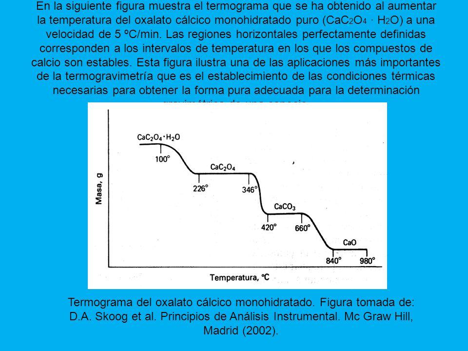 En la siguiente figura muestra el termograma que se ha obtenido al aumentar la temperatura del oxalato cálcico monohidratado puro (CaC 2 O 4 · H 2 O) a una velocidad de 5 ºC/min.