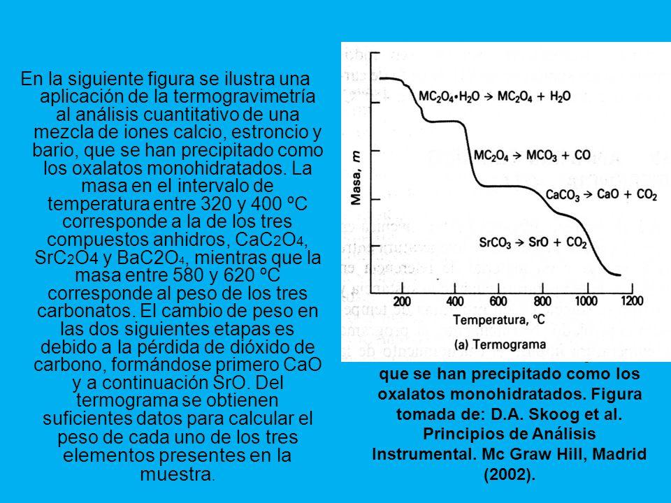 En la siguiente figura se ilustra una aplicación de la termogravimetría al análisis cuantitativo de una mezcla de iones calcio, estroncio y bario, que se han precipitado como los oxalatos monohidratados.