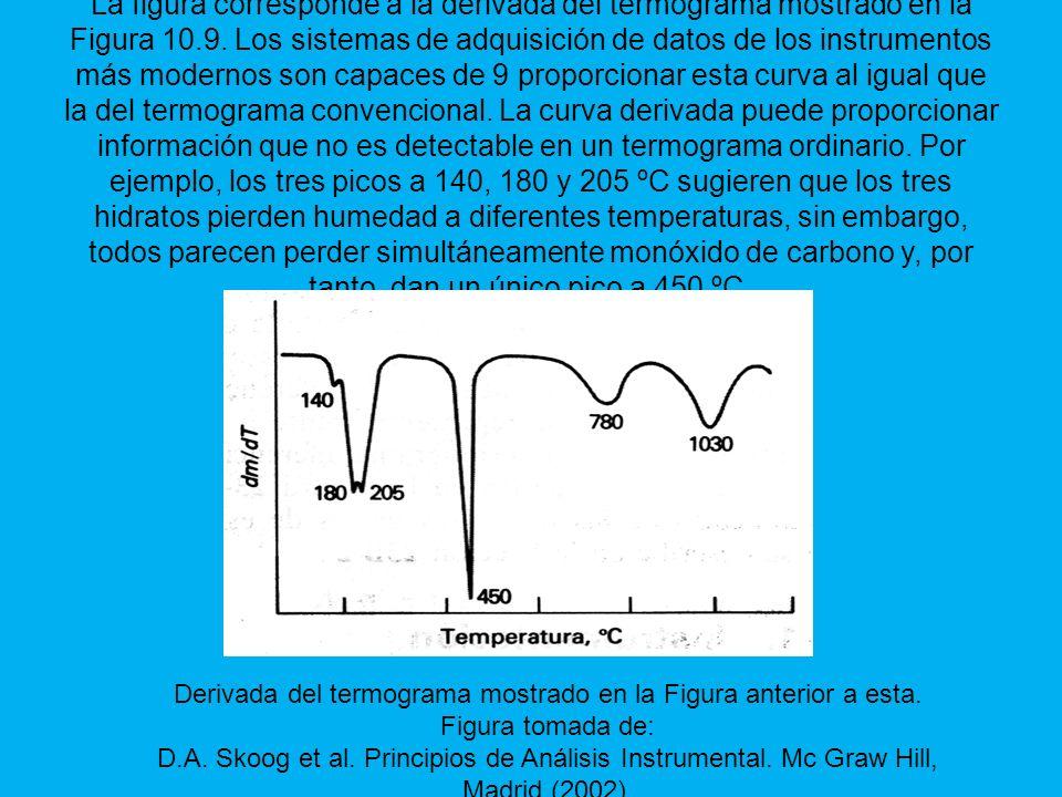 La figura corresponde a la derivada del termograma mostrado en la Figura 10.9.