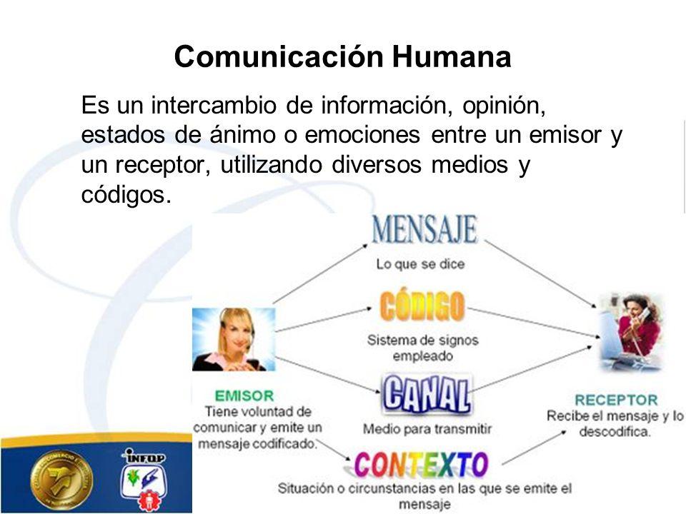 Comunicación Humana Es un intercambio de información, opinión, estados de ánimo o emociones entre un emisor y un receptor, utilizando diversos medios