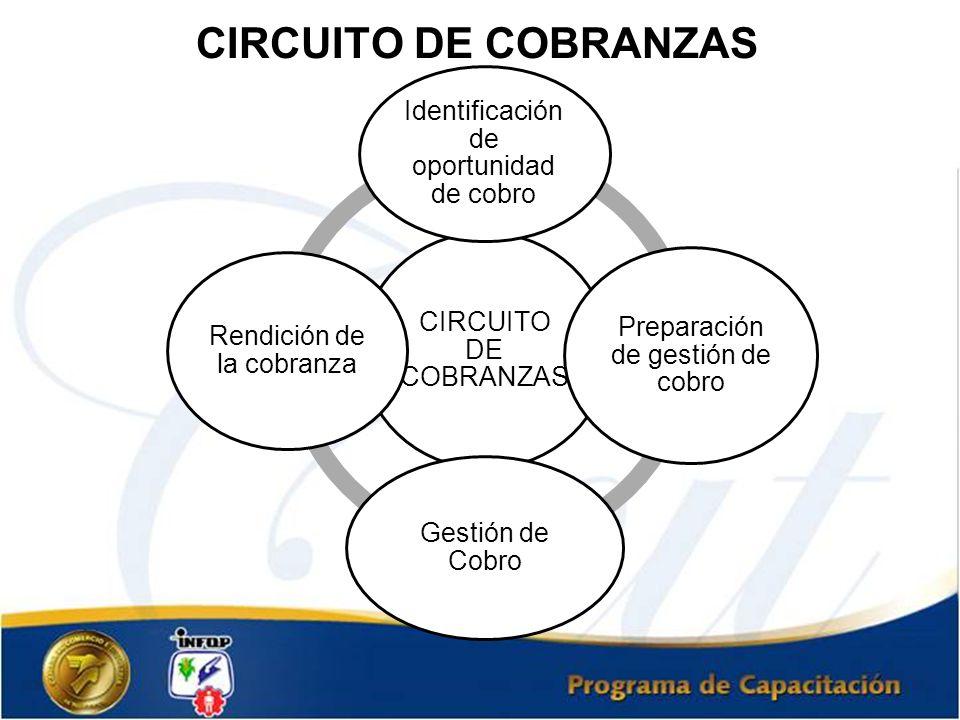 CIRCUITO DE COBRANZAS Identificación de oportunidad de cobro Preparación de gestión de cobro Gestión de Cobro Rendición de la cobranza