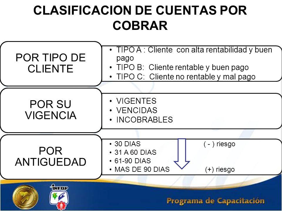 CLASIFICACION DE CUENTAS POR COBRAR TIPO A : Cliente con alta rentabilidad y buen pago TIPO B: Cliente rentable y buen pago TIPO C: Cliente no rentabl