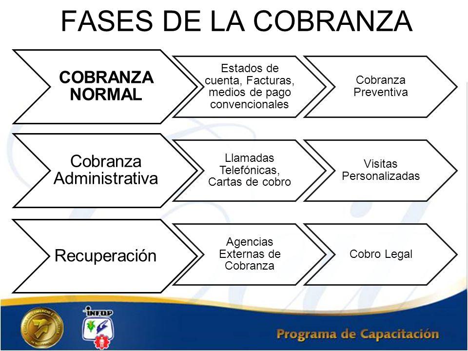 FASES DE LA COBRANZA COBRANZA NORMAL Estados de cuenta, Facturas, medios de pago convencionales Cobranza Preventiva Cobranza Administrativa Llamadas T