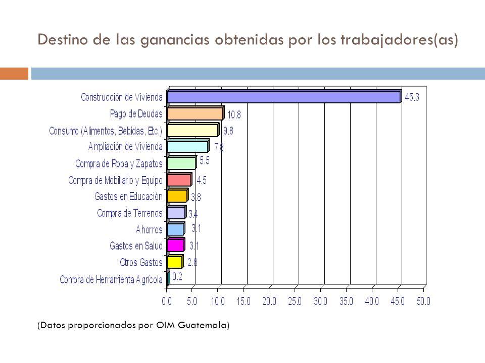 Destino de las ganancias obtenidas por los trabajadores(as) (Datos proporcionados por OIM Guatemala)