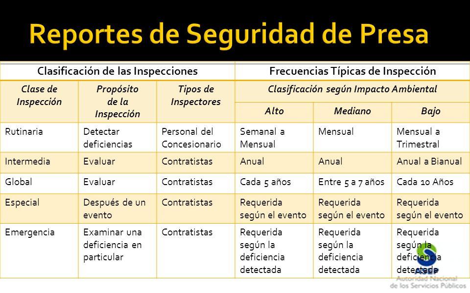 Clasificación de las InspeccionesFrecuencias Típicas de Inspección Clase de Inspección Propósito de la Inspección Tipos de Inspectores Clasificación s