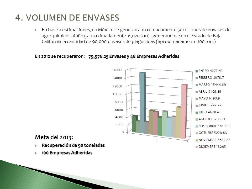 Las diversas presentaciones y formulaciones de los insumos agrícolas hacen que en el campo se encuentren diversos tipos de envases de plaguicidas, los más comunes son los envases rígidos y flexibles: ENVASES RÍGIDOS Polietileno alta y baja densidad (PEAD y PEBD) Galones, 12, 20 litros - Garrafas de 1, 2.5 galones 4, 5, 10 y 20 litros - Bidones de 1, 5, 20 litros - Botella de 1, 1.2, 1.5, 1.8, 1.85, 3.785, 4, 5, 9, 10, 20, 40, 50 litros, 1, 2.5 galones, 1.360 kilos Polietilentereftalato (PET) - Botella de 0.110, 0.250, 0.500, 1 litros, y Garrafa de 5 litros.