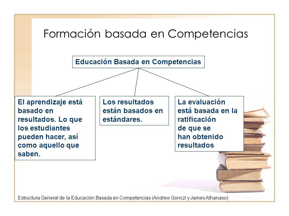 Formación basada en Competencias Educación Basada en Competencias El aprendizaje está basado en resultados. Lo que los estudiantes pueden hacer, así c