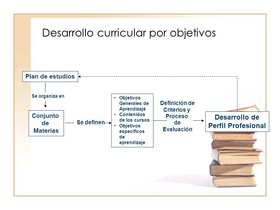 Desarrollo curricular por objetivos Plan de estudios Se organiza en Conjunto de Materias Se definen Objetivos Generales de Aprendizaje Contenidos de l