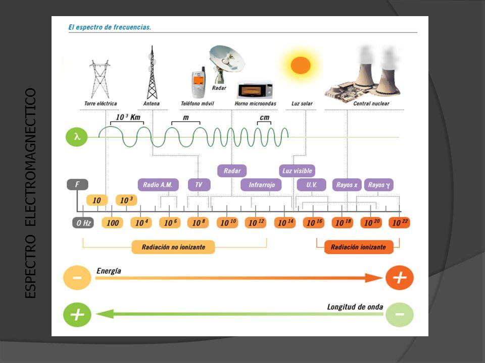 ESPECTRO ELECTROMAGNECTICO