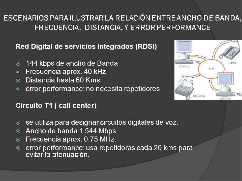 ESCENARIOS PARA ILUSTRAR LA RELACIÓN ENTRE ANCHO DE BANDA, FRECUENCIA, DISTANCIA, Y ERROR PERFORMANCE Red Digital de servicios Integrados (RDSI) 144 k
