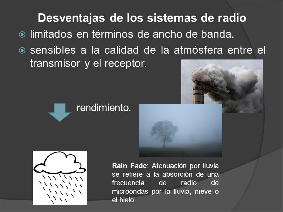 Desventajas de los sistemas de radio limitados en términos de ancho de banda. sensibles a la calidad de la atmósfera entre el transmisor y el receptor