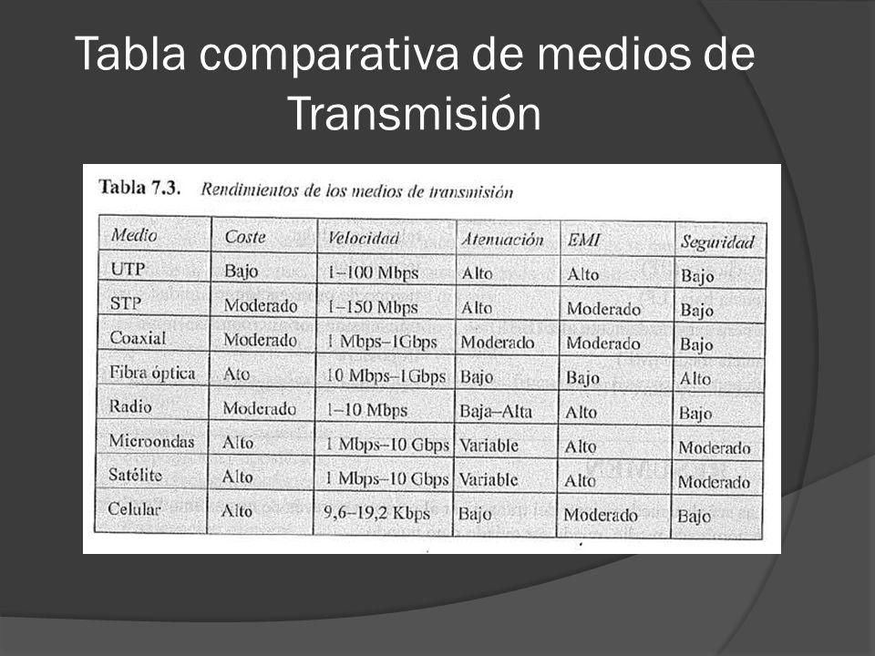 Tabla comparativa de medios de Transmisión