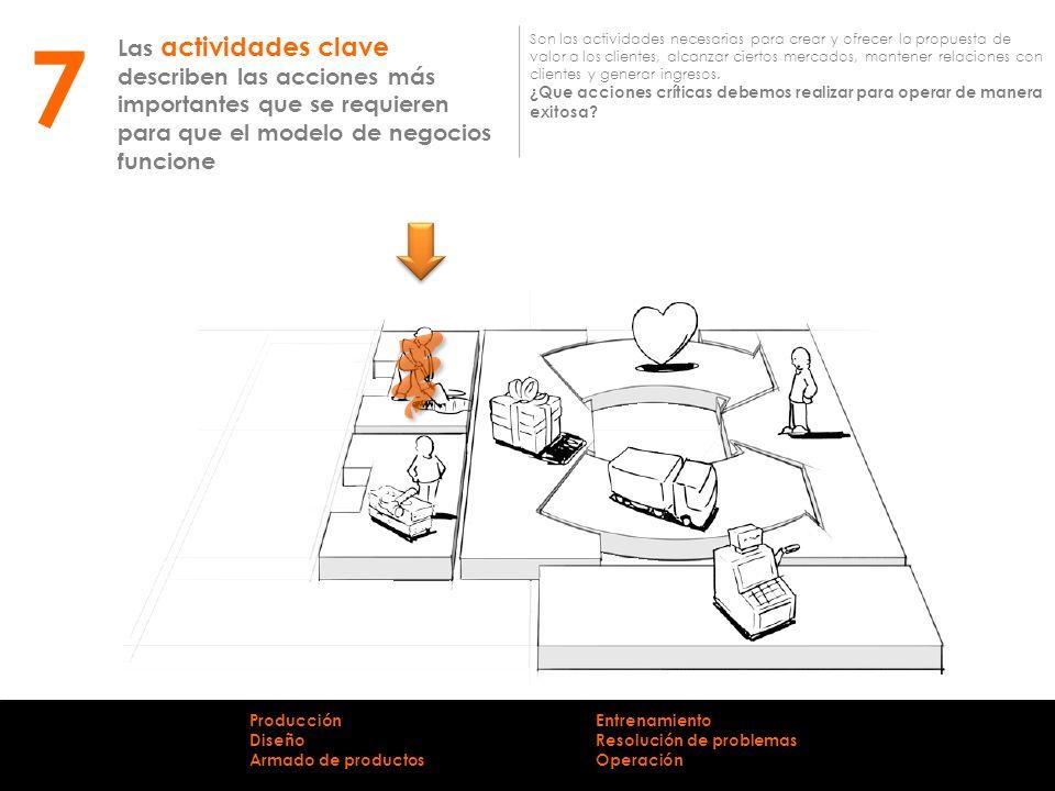 Las actividades clave describen las acciones más importantes que se requieren para que el modelo de negocios funcione Son las actividades necesarias p