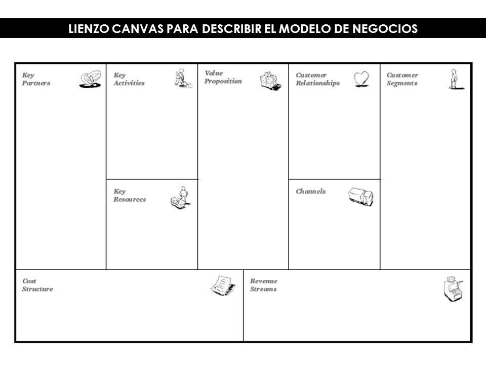 LIENZO CANVAS PARA DESCRIBIR EL MODELO DE NEGOCIOS