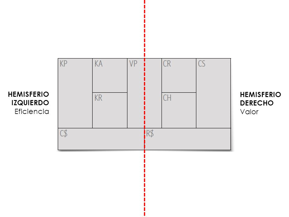 HEMISFERIO DERECHO Valor HEMISFERIO IZQUIERDO Eficiencia