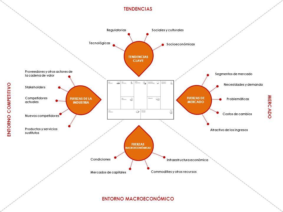 TENDENCIAS ENTORNO MACROECONÓMICO ENTORNO COMPETITIVO MERCADO TENDENCIAS CLAVE FUERZAS DE MERCADO FUERZAS MACROECONÓMICAS FUERZAS DE LA INDUSTRIA Prov