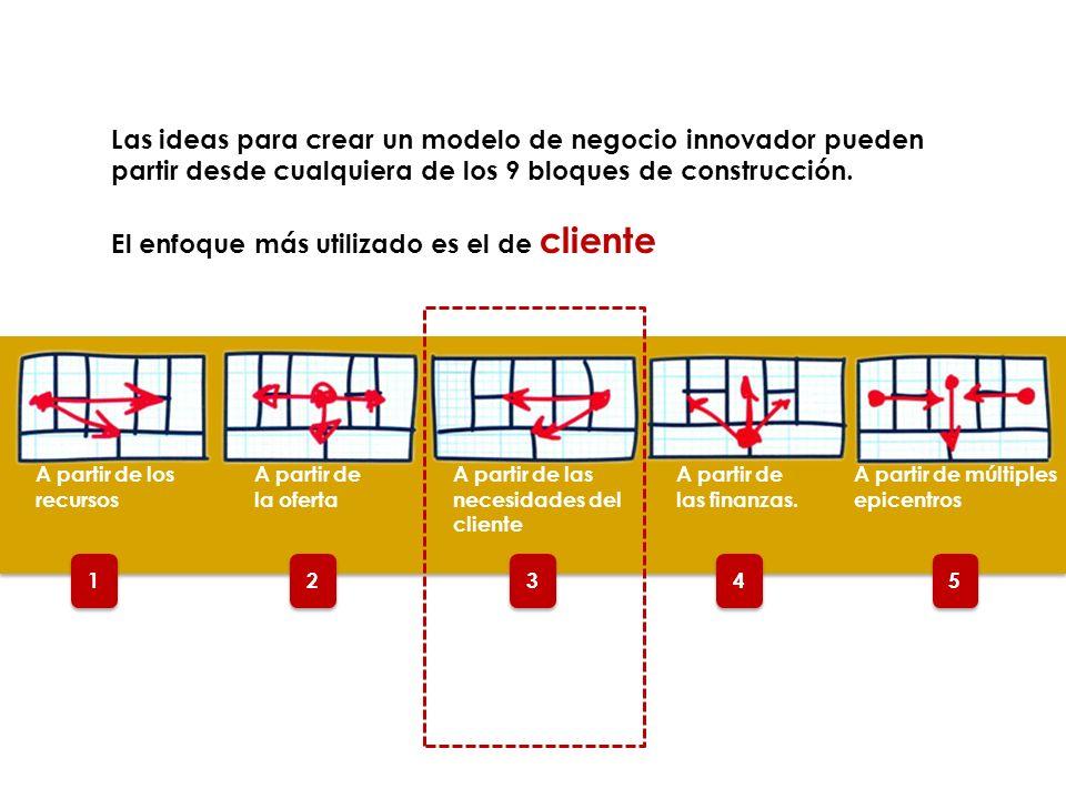 2 2 3 3 4 4 5 5 1 1 A partir de los recursos A partir de la oferta A partir de las necesidades del cliente A partir de las finanzas. A partir de múlti