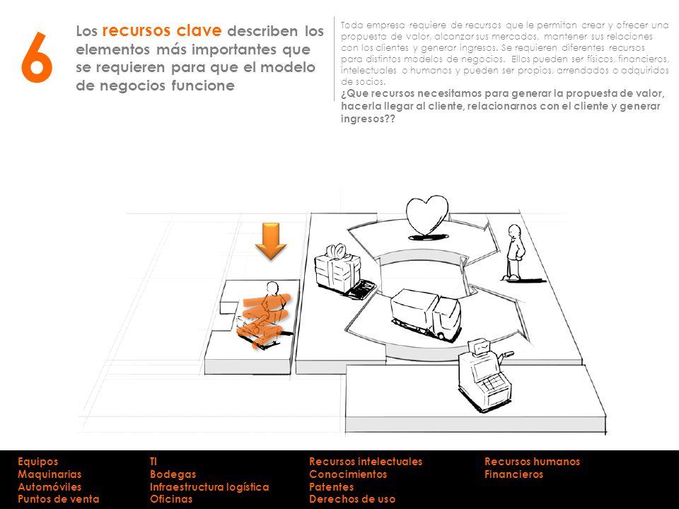 Los recursos clave describen los elementos más importantes que se requieren para que el modelo de negocios funcione Toda empresa requiere de recursos