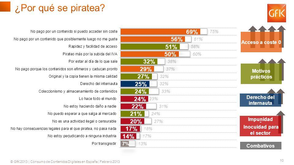 © GfK 2013 | Consumo de Contenidos Digitales en España | Febrero 2013 10 Impunidad - Inocuidad para el sector Acceso a coste 0 Motivos prácticos Combativos Derecho del internauta