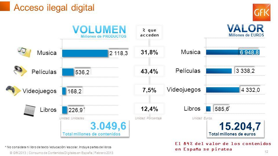 © GfK 2013 | Consumo de Contenidos Digitales en España | Febrero 2013 12 31,8% 43,4% 7,5% 12,4% Unidad: Euros % que acceden Unidad: UnidadesUnidad: Porcentaje * * No considera ni libro de texto / educación / escolar.