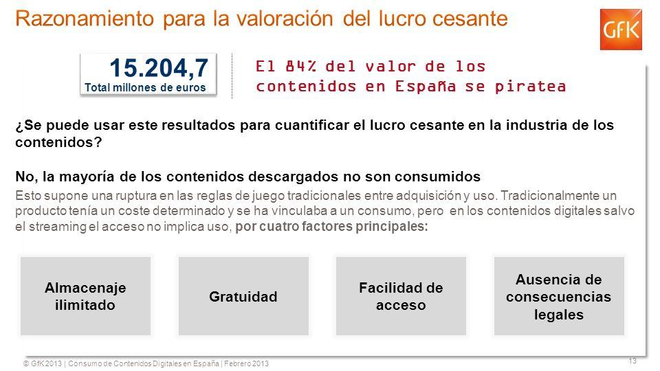 © GfK 2013 | Consumo de Contenidos Digitales en España | Febrero 2013 13 ¿Se puede usar este resultados para cuantificar el lucro cesante en la industria de los contenidos.