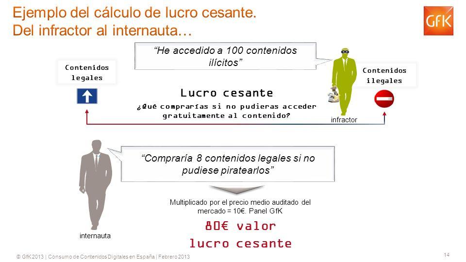 © GfK 2013 | Consumo de Contenidos Digitales en España | Febrero 2013 14 Lucro cesante ¿Qué comprarías si no pudieras acceder gratuitamente al contenido.