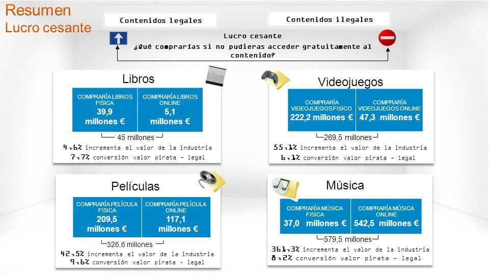 © GfK 2013 | Consumo de Contenidos Digitales en España | Febrero 2013 15 8,2% conversión valor pirata - legal 579,5 millones COMPRARÍA MÚSICA FISICA 37,0 millones COMPRARÍA MÚSICA ONLINE 542,5 millones COMPRARÍA VIDEOJUEGOS FISICO 222,2 millones COMPRARÍA VIDEOJUEGOS ONLINE 47,3 millones 6,1% conversión valor pirata - legal 269,5 millones COMPRARÍA LIBROS FISICA 39,9 millones COMPRARÍA LIBROS ONLINE 5,1 millones 7,7% conversión valor pirata - legal 45 millones Música Películas Videojuegos Libros Lucro cesante ¿Qué comprarías si no pudieras acceder gratuitamente al contenido.