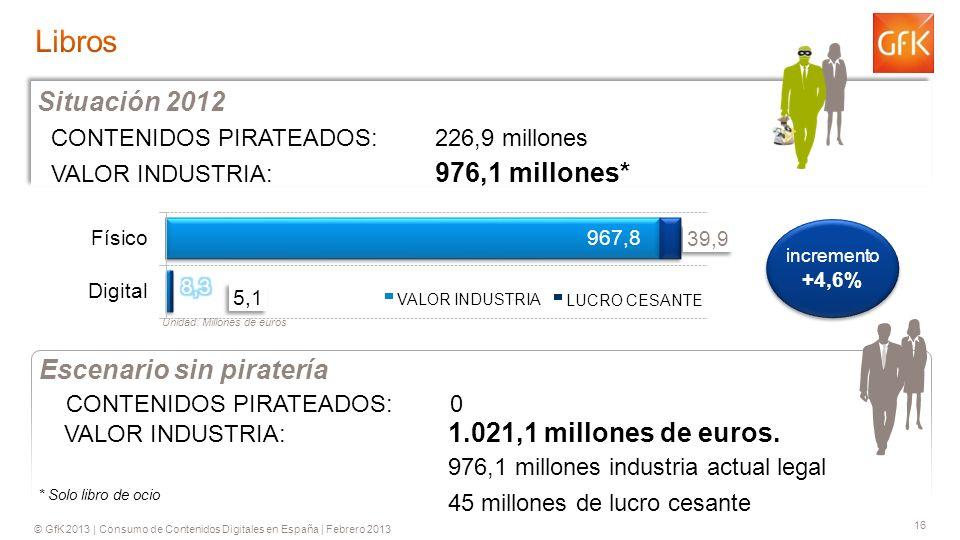 © GfK 2013 | Consumo de Contenidos Digitales en España | Febrero 2013 16 CONTENIDOS PIRATEADOS: 226,9 millones VALOR INDUSTRIA: 976,1 millones* Situación 2012 VALOR INDUSTRIA: 1.021,1 millones de euros.