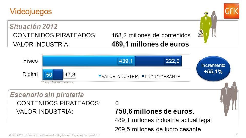 © GfK 2013 | Consumo de Contenidos Digitales en España | Febrero 2013 17 CONTENIDOS PIRATEADOS: 168,2 millones de contenidos VALOR INDUSTRIA: 489,1 millones de euros Situación 2012 VALOR INDUSTRIA: 758,6 millones de euros.