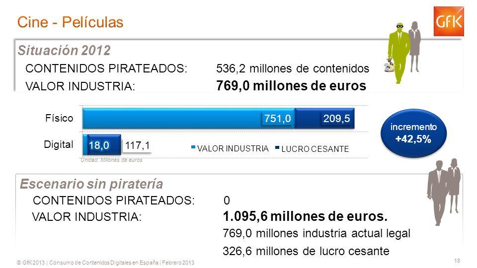 © GfK 2013 | Consumo de Contenidos Digitales en España | Febrero 2013 18 CONTENIDOS PIRATEADOS: 536,2 millones de contenidos VALOR INDUSTRIA: 769,0 millones de euros Situación 2012 VALOR INDUSTRIA: 1.095,6 millones de euros.