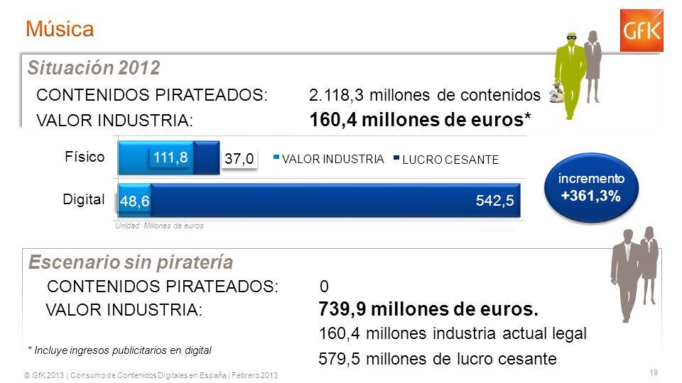 © GfK 2013 | Consumo de Contenidos Digitales en España | Febrero 2013 19 CONTENIDOS PIRATEADOS: 2.118,3 millones de contenidos VALOR INDUSTRIA: 160,4 millones de euros* Situación 2012 VALOR INDUSTRIA: 739,9 millones de euros.