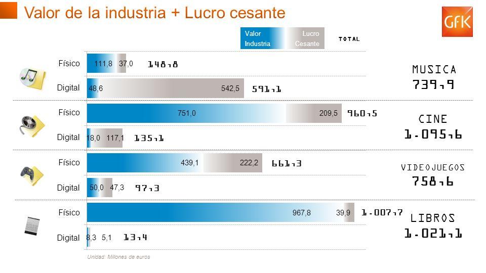 © GfK 2013 | Consumo de Contenidos Digitales en España | Febrero 2013 20 148,8 591,1 661,3 97,3 1.007,7 13,4 960,5 135,1 Físico Digital Físico Digital Físico Digital Físico Digital Valor Industria Lucro Cesante TOTAL MUSICA 739,9 CINE 1.095,6 VIDEOJUEGOS 758,6 LIBROS 1.021,1 Unidad: Millones de euros