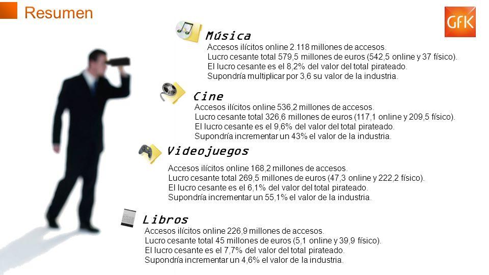 © GfK 2013 | Consumo de Contenidos Digitales en España | Febrero 2013 21 Música Accesos ilícitos online 2.118 millones de accesos.