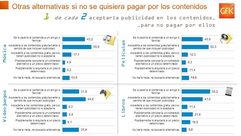 © GfK 2013 | Consumo de Contenidos Digitales en España | Febrero 2013 22 Música Películas Videojuegos Libros 1 de cada 2 aceptaría publicidad en los contenidos… …para no pagar por ellos